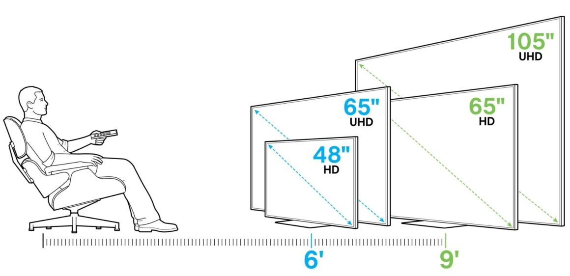 Screen Size of tv